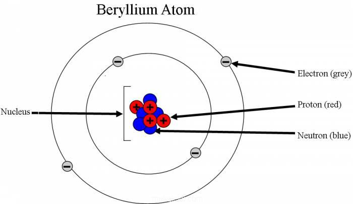 Berilyum Kimyasal Özellikleri